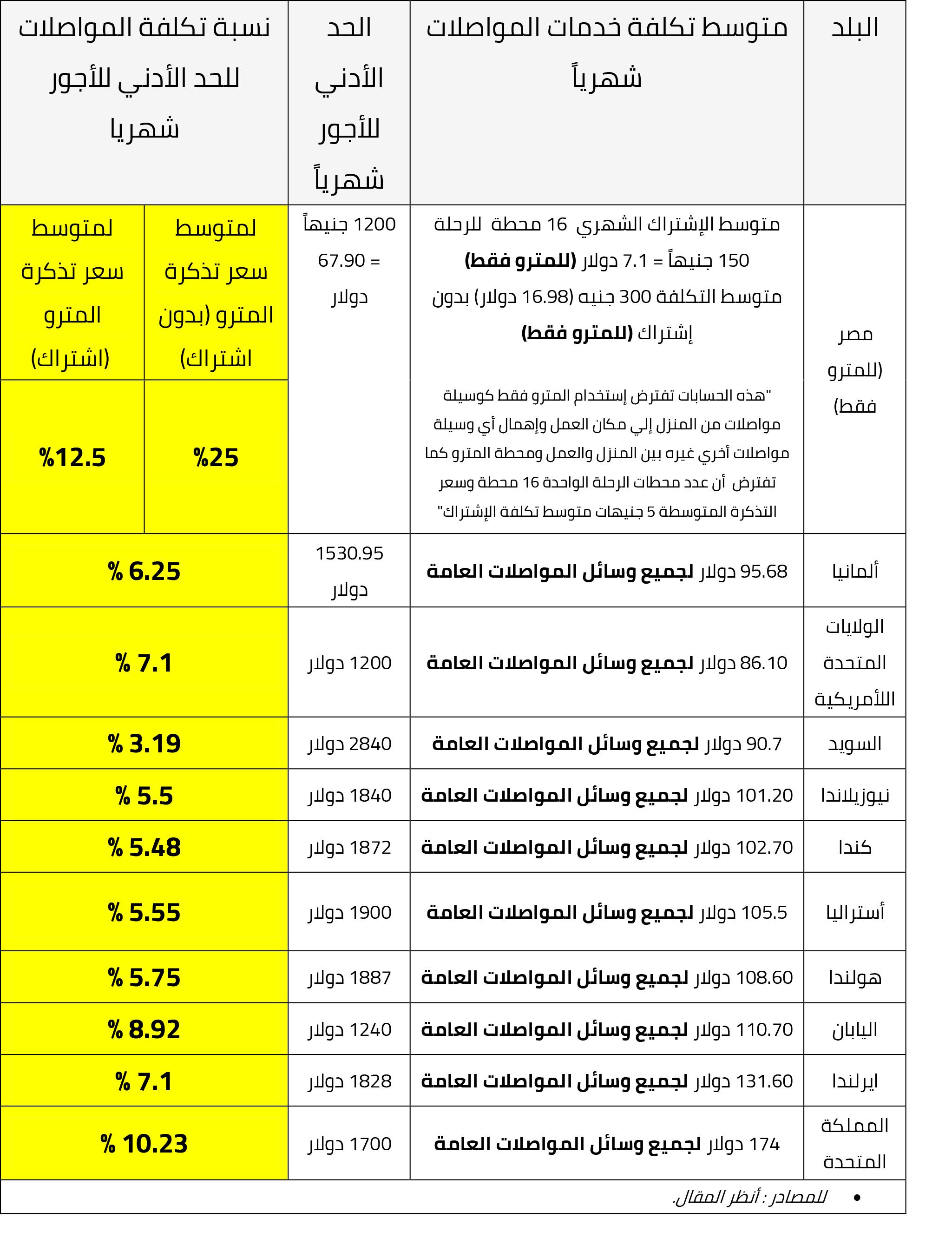 جدول مقارنة