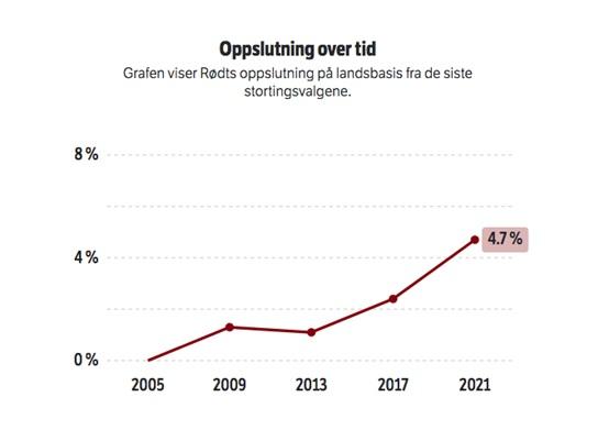 المصوتون للحمر منذ انتخابات 2009 - هيئة الاذاعة الوطنية النرويجية NRK