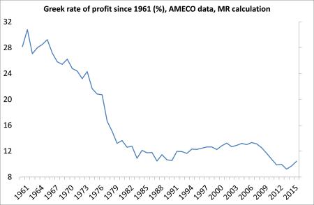 greek-rate-of-profit