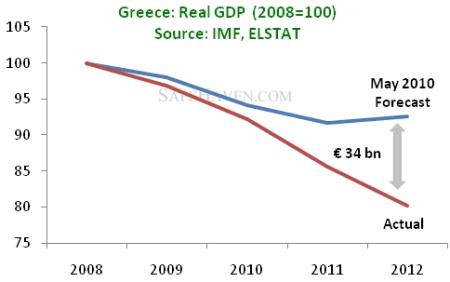 greek-real-gdp