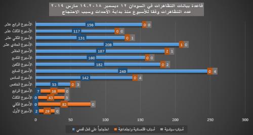 11- الأسبوع منذ بداية الأحداث - سبب الاحتجاج