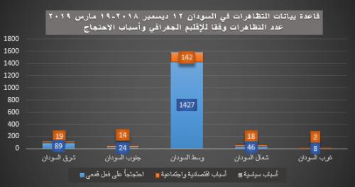 2- الإقليم الجغرافي - أسباب الاحتجاج