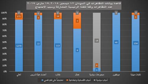 20- الفئة الرئيسية المشاركة - سبب الاحتجاج