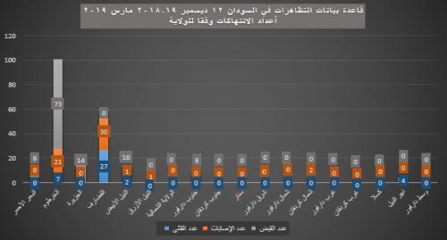 22- أعداد الانتهاكات - الولاية