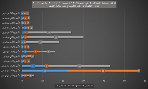 23- أعداد الانتهاكات - الأسبوع منذ بداية الشهر