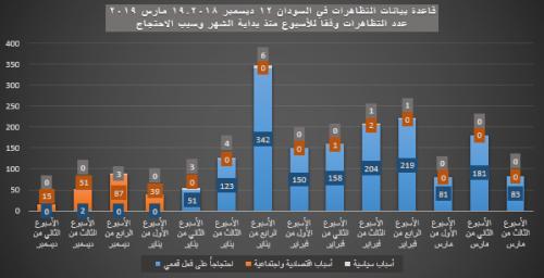 6- الأسبوع منذ بداية الشهر - سبب الاحتجاج